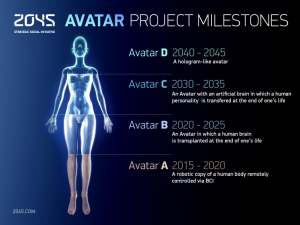 Avatar Project Global Futures 2045